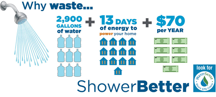 showerbetter-infographic